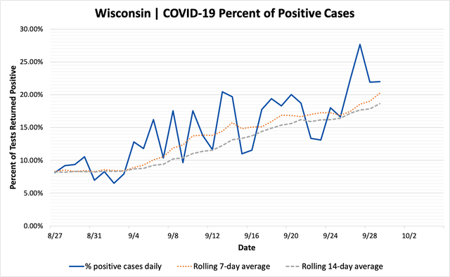 percent_positive_cases_09292020.png