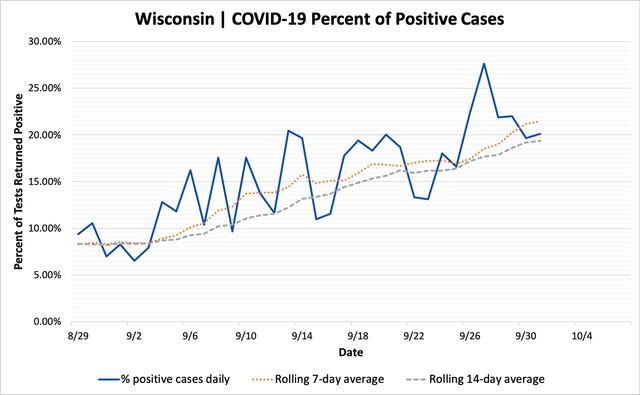 percent_positive_cases_10012020.png