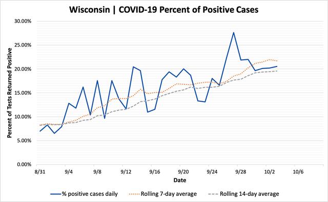 percent_positive_cases_10032020.png