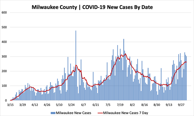 10032020_mkecountycases.png