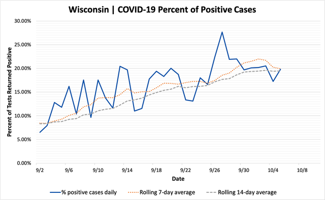 percent_positive_cases_10052020.png