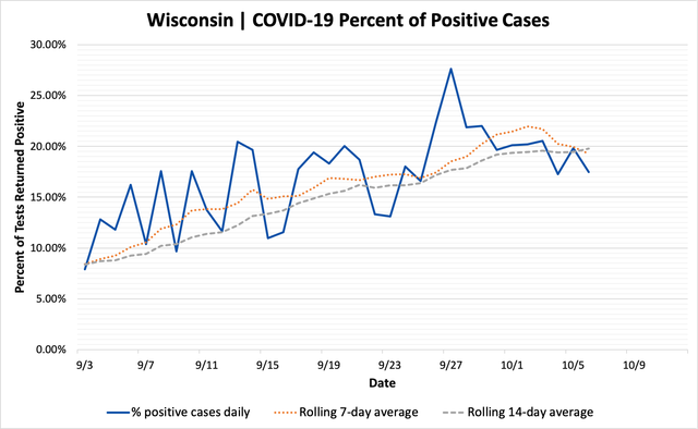percent_positive_cases_10062020.png