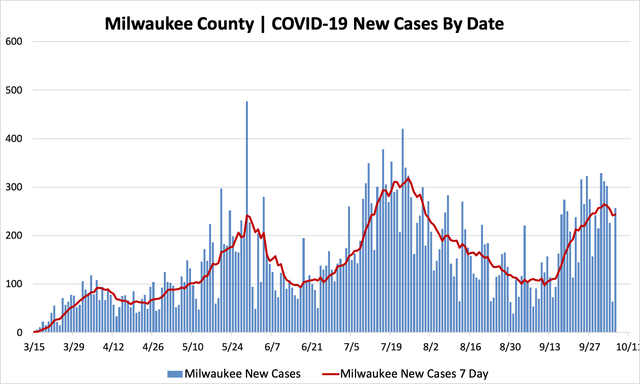 10062020_mkecountycases.png