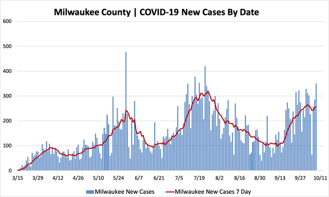 10082020_mkecountycases.png