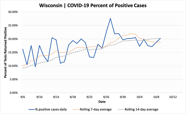 percent_positive_cases_10092020.png