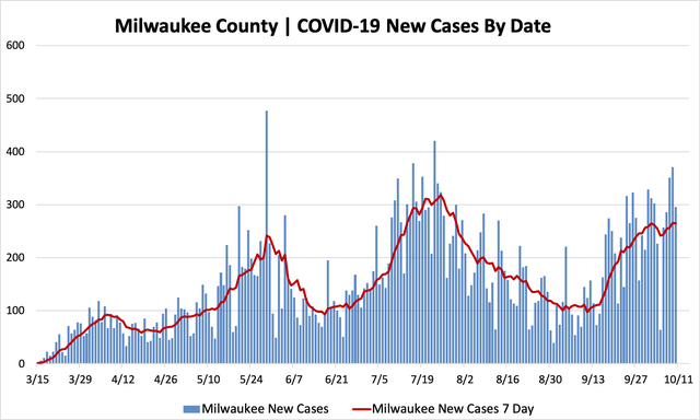 10102020_mkecountycases.png