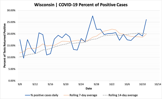 percent_positive_cases_10112020.png