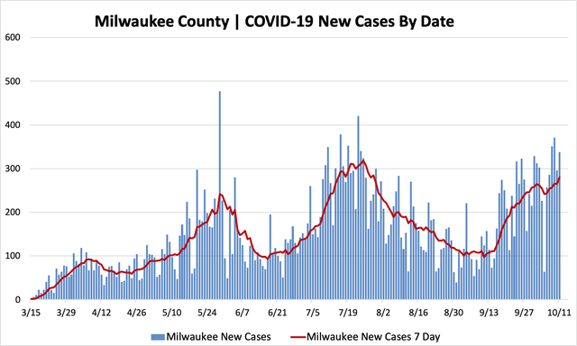10112020_mkecountycases.png