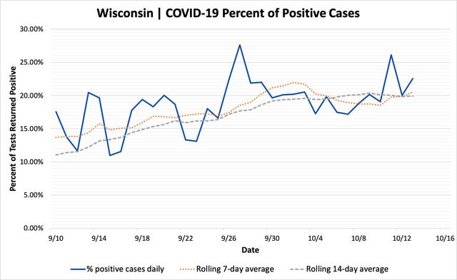 percent_positive_cases_10132020.png