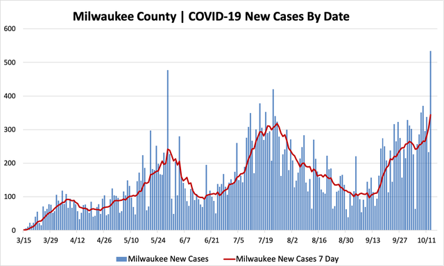 10132020_mkecountycases.png