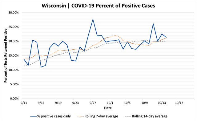 percent_positive_cases_10142020.png