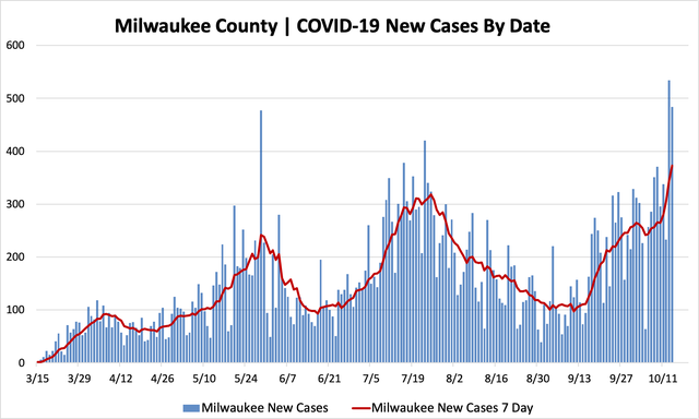 10142020_mkecountycases.png