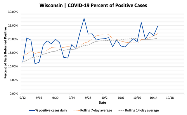 percent_positive_cases_10152020.png