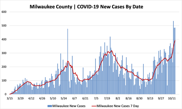 10152020_mkecountycases.png