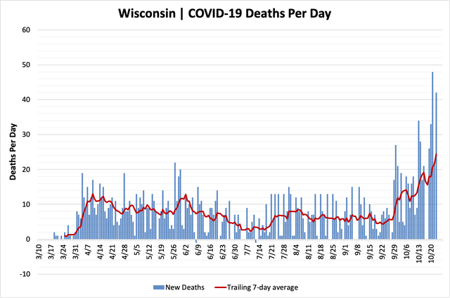 chart-deaths-10232020.png
