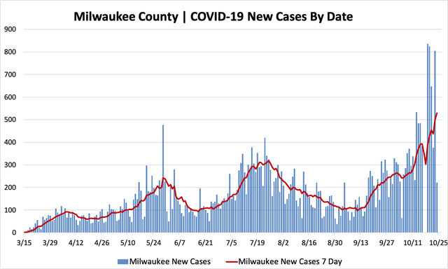 10242020_mkecountycases.png