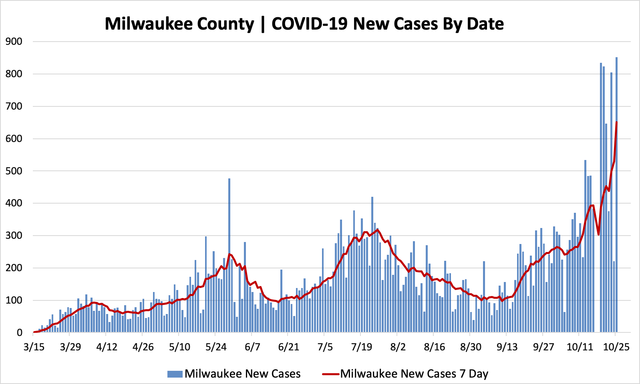 10252020_mkecountycases.png