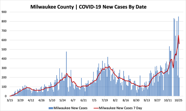 10262020_mkecountycases.png