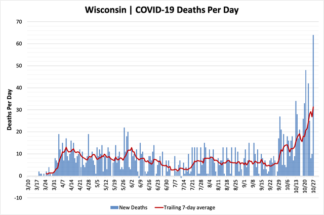 chart-deaths-10272020.png