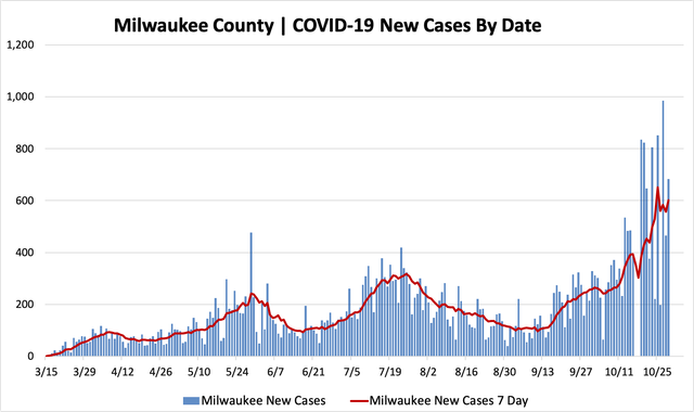 10292020_mkecountycases.png