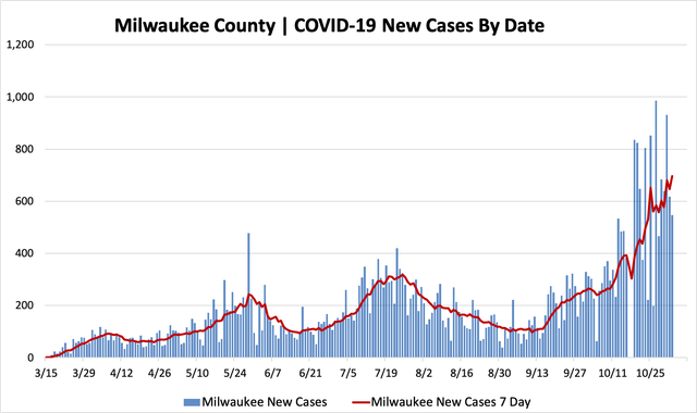 11022020_mkecountycases.png