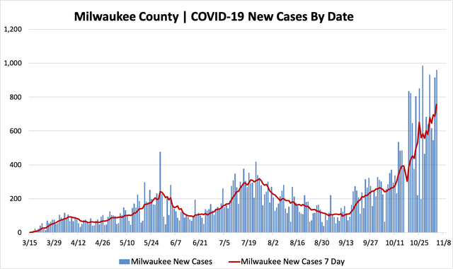 11042020_mkecountycases.png