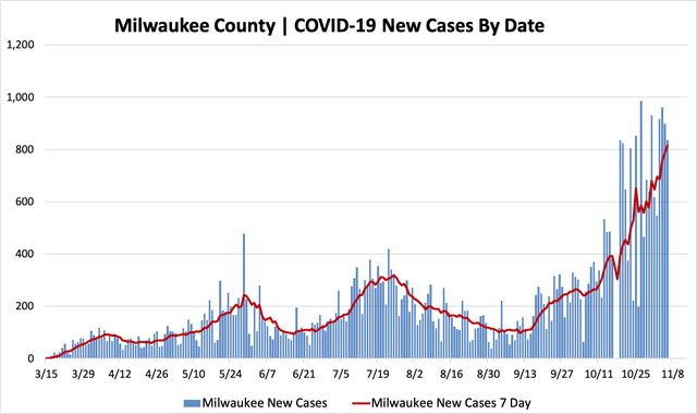 11062020_mkecountycases.png