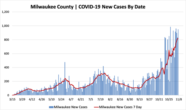 11072020_mkecountycases.png