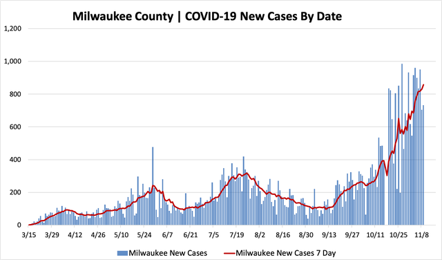 11092020_mkecountycases.png