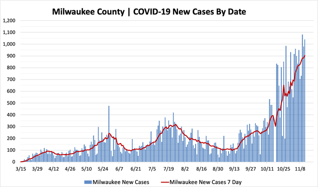 11122020_mkecountycases.png