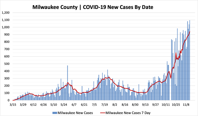 11132020_mkecountycases.png