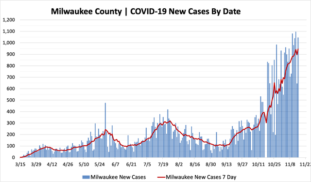 11152020_mkecountycases.png