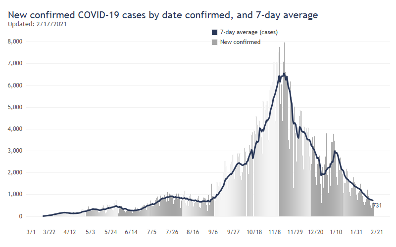 Daily Wisconsin COVID-19 Update: Seven-day Average of Deaths Falls to 12,  Lowest Since October - Shepherd Express