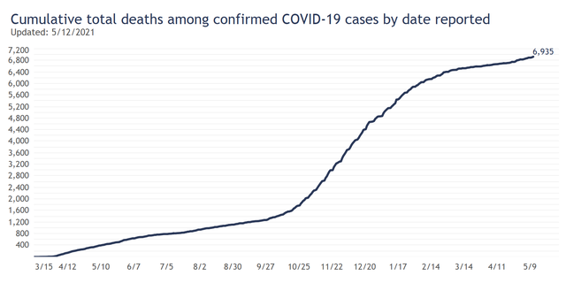 Cumulative deaths by day.png