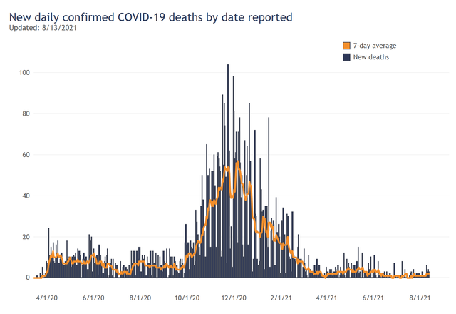 New Deaths by Day.png