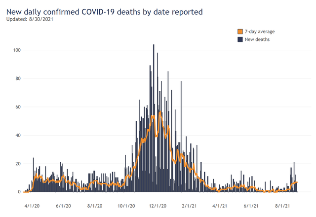 New Deaths by Day (1).png